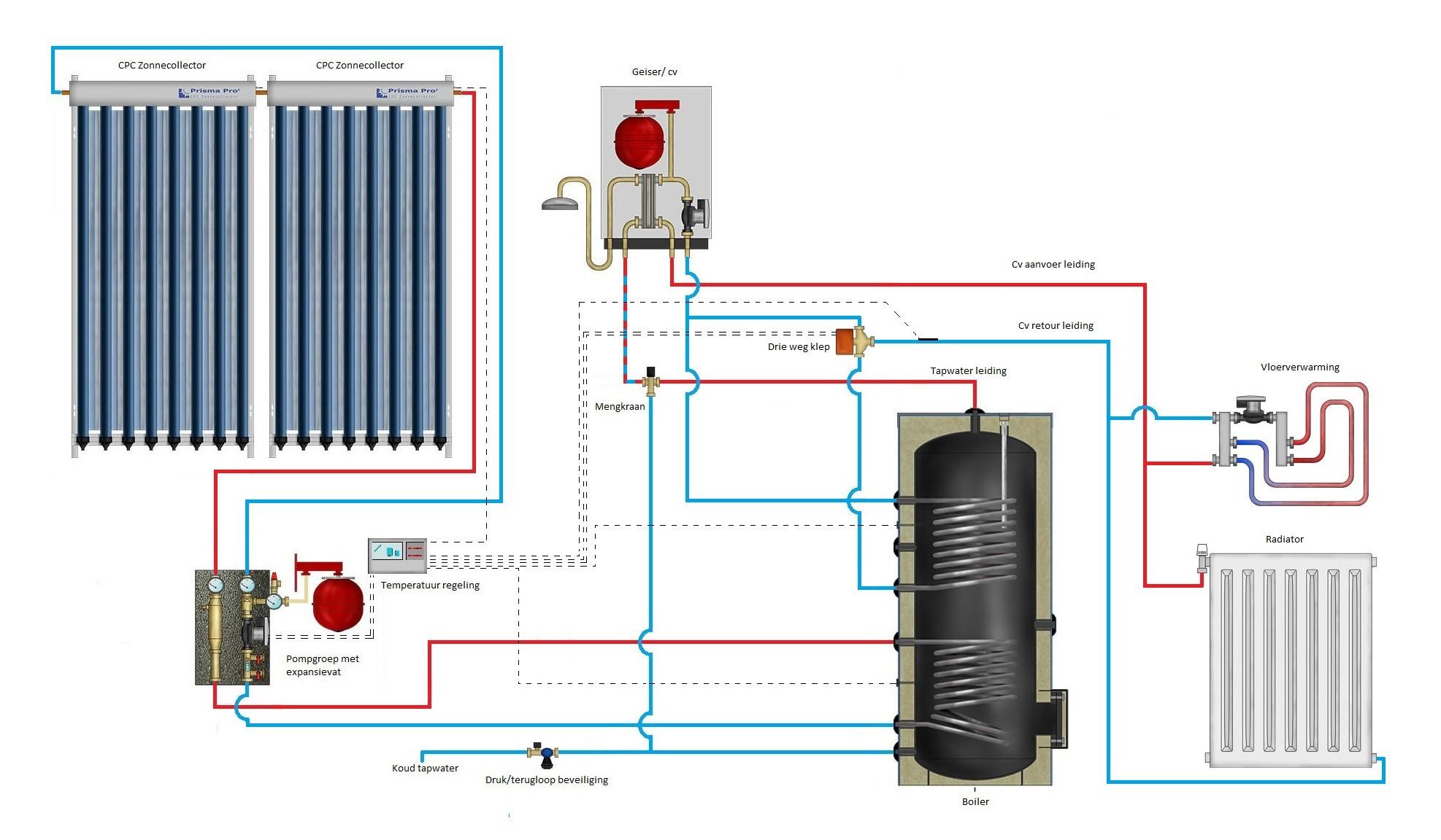 cv verwarming en tapwater zonneboiler 400l  3 x prisma pro