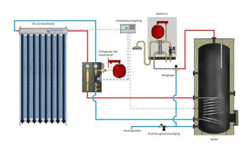 Tapwater zonneboiler 150L+ Prisma Pro 8 - 2-Improve