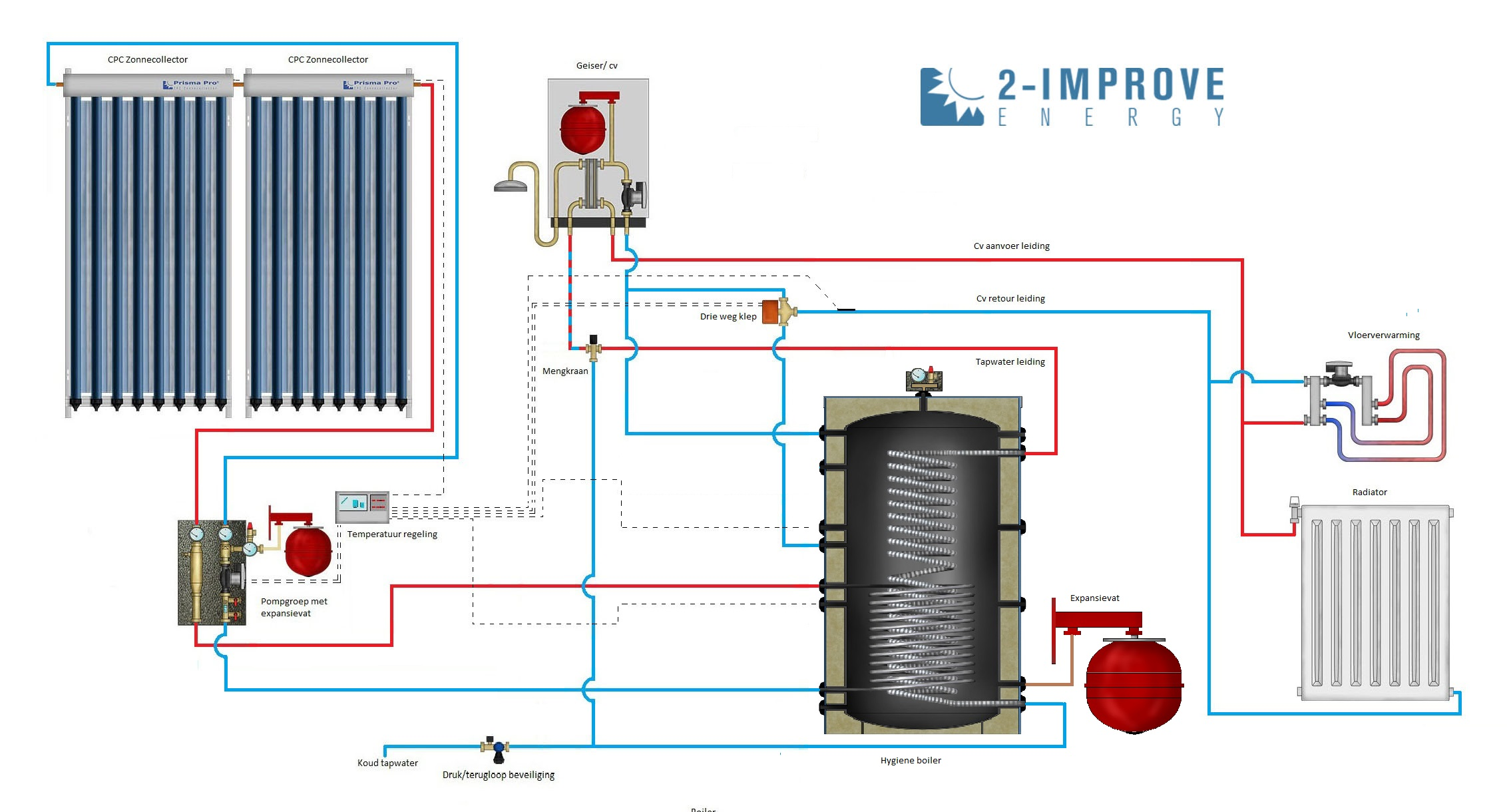 cv verwarming en tapwater zonneboiler 300l  2x prisma pro