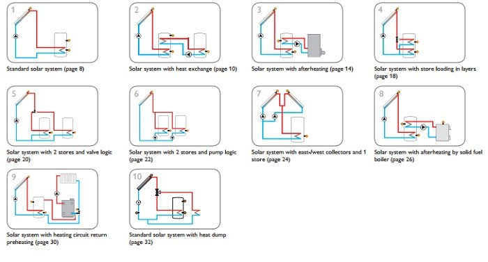 Resol Deltasol Bs Plus Temperatuur Regeling Voor